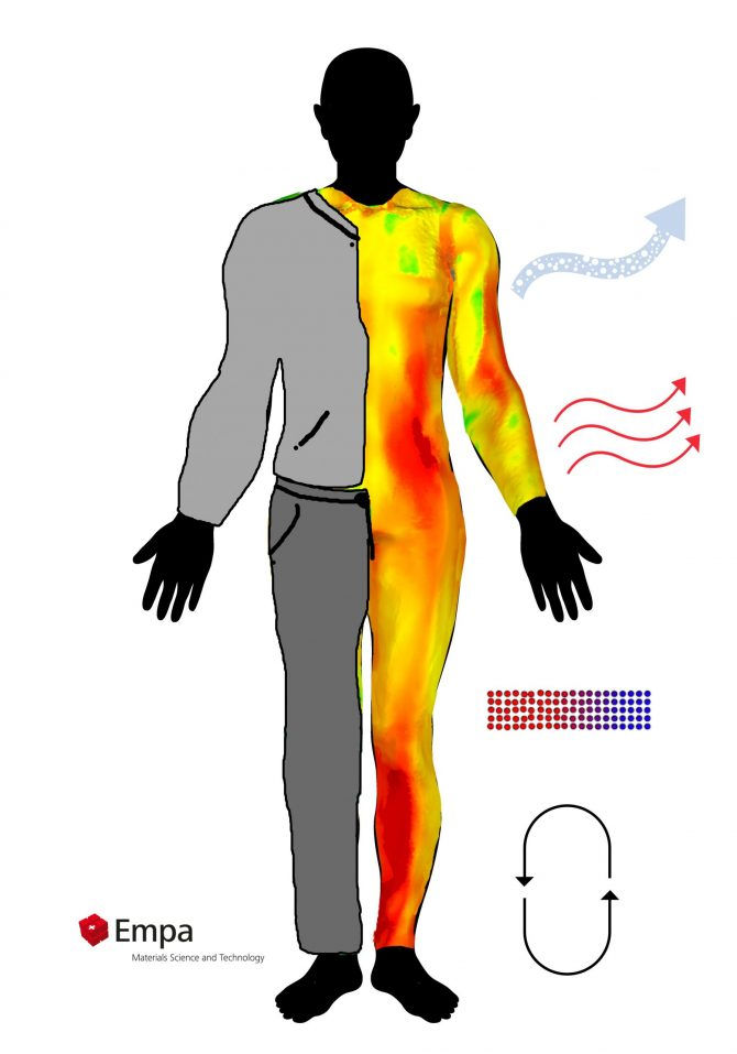 Simulation of human thermal sensation and physiological response